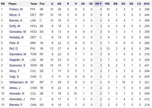 MLB-Spring-Stats-3-13-16